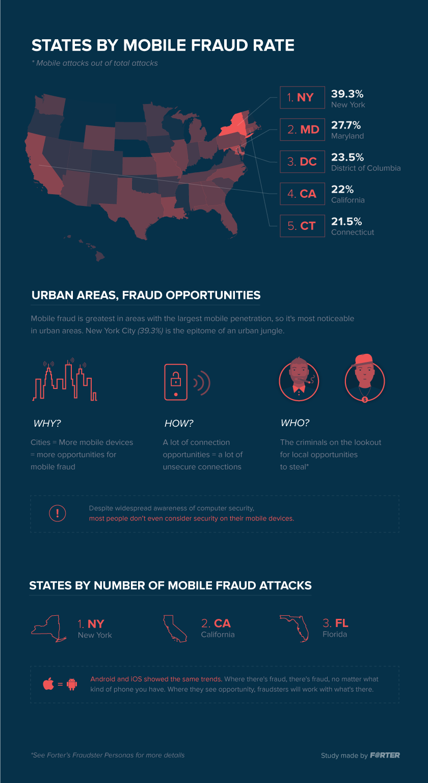 Mobile_Fraud_Infographic