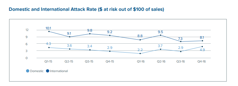 domestic international fraud attack rates.png